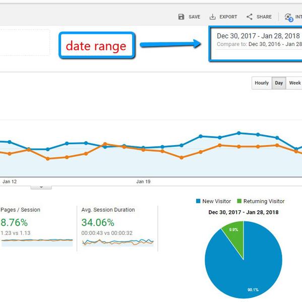 Оптимизиране на конверсиите в сайта